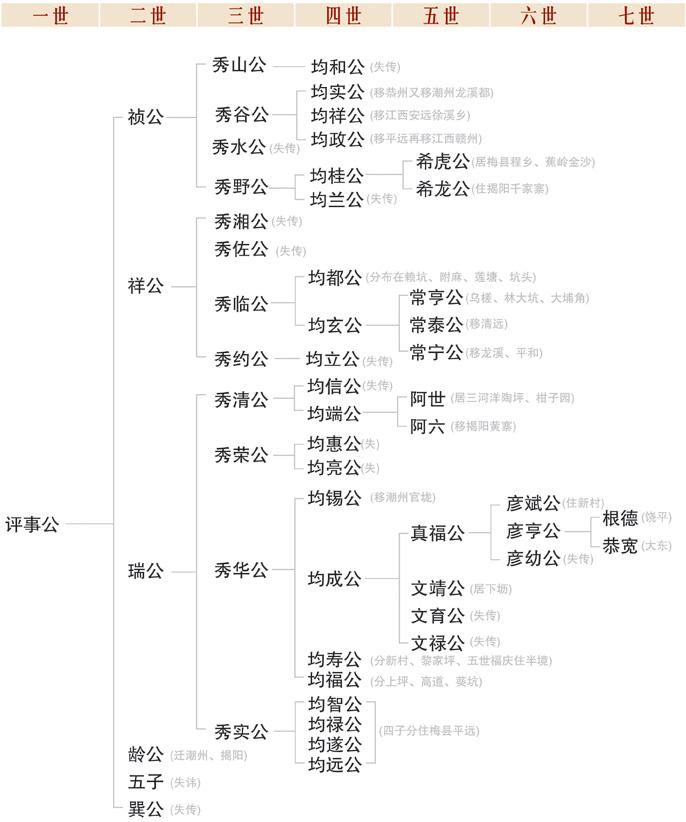 广东开基祖始祖林评事公(昉)