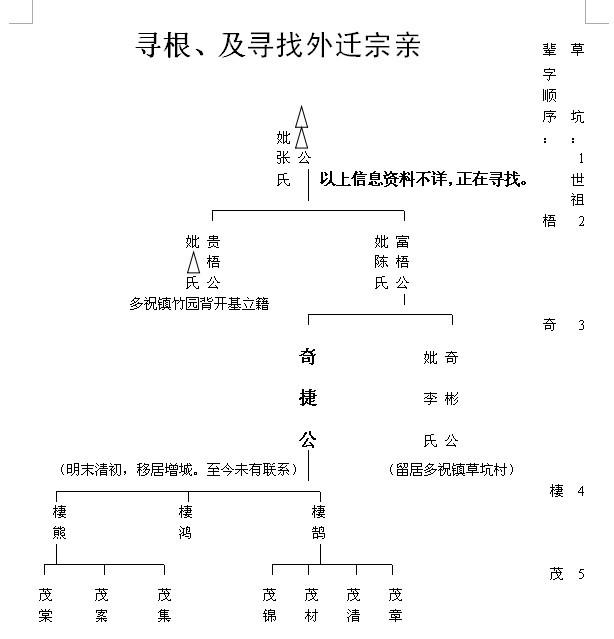 广东省惠东县多祝镇草坑林氏编委会寻根、及寻找外迁宗亲
